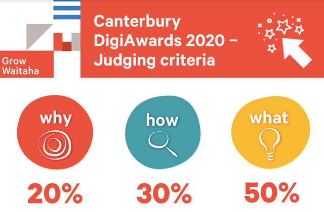 DigiAwards support